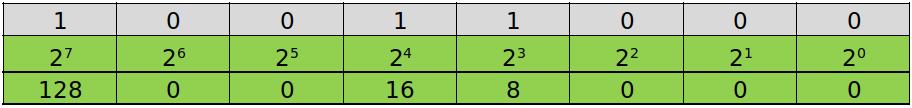 Binario a Decimal