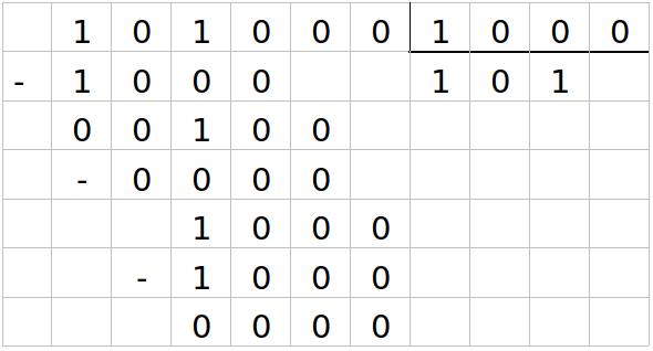 1000 binarios del 1 al Tabla De