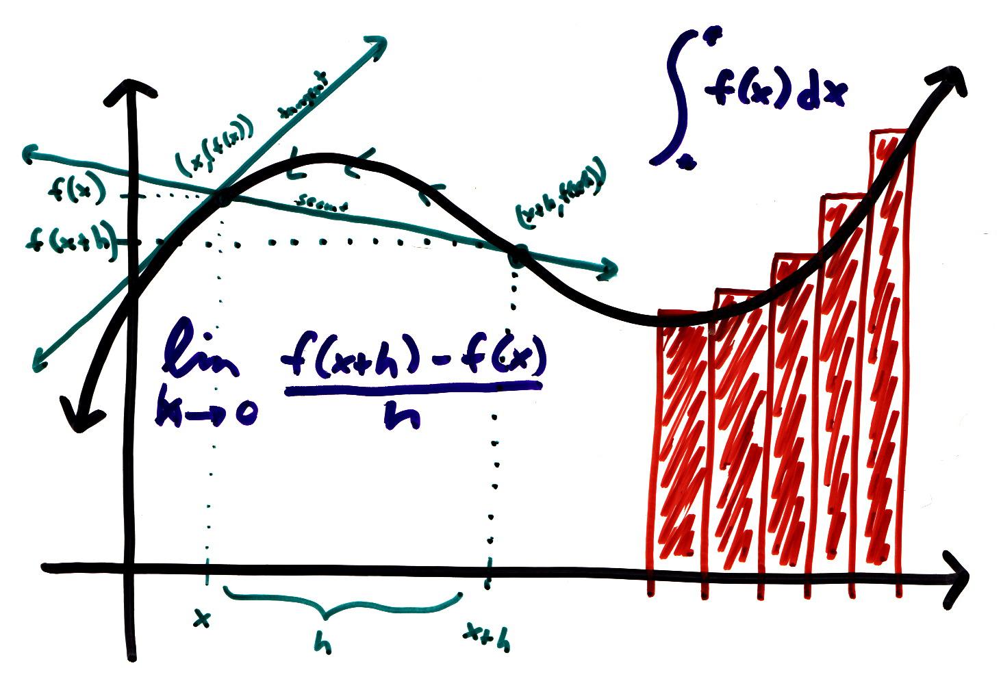 Cálculo con python