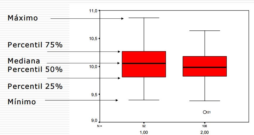 diagrama de cajas