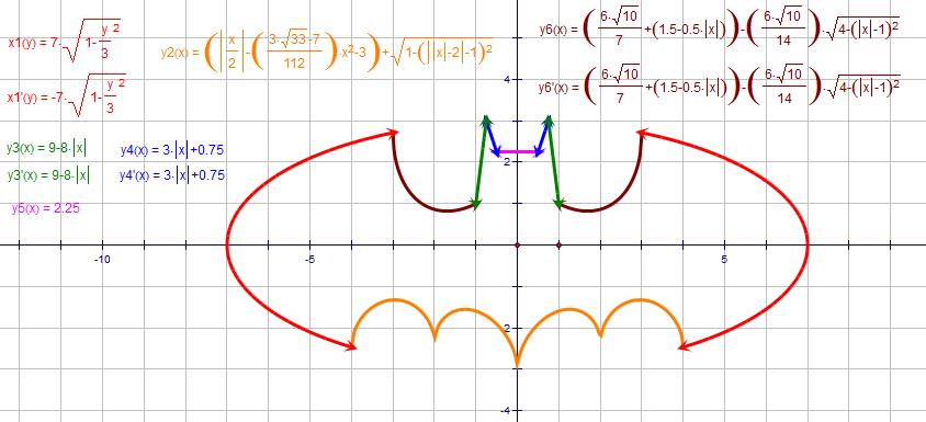 Ecuación Batman