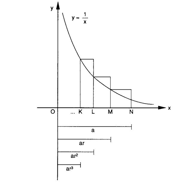 Relación entre la hipérbola y los logaritmos