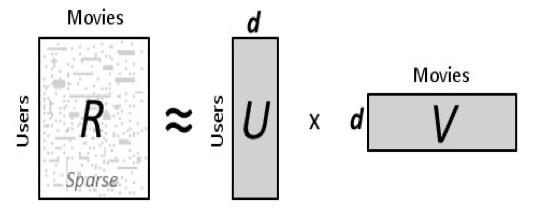 Factorización de Matrices con Python